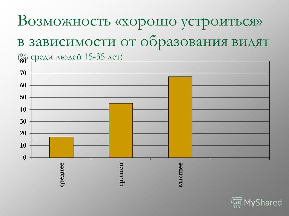 Возможность «хорошо устроиться» в зависимости от образования видят (% среди людей 15-35 лет)