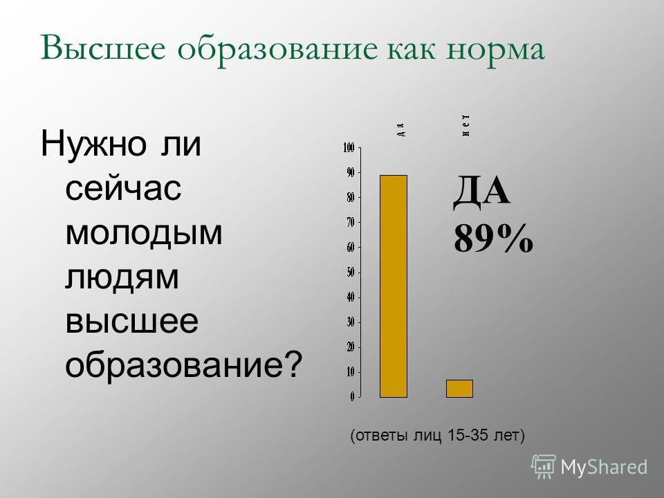 Высшее образование как норма Нужно ли сейчас молодым людям высшее образование? (ответы лиц 15-35 лет) ДА 89%