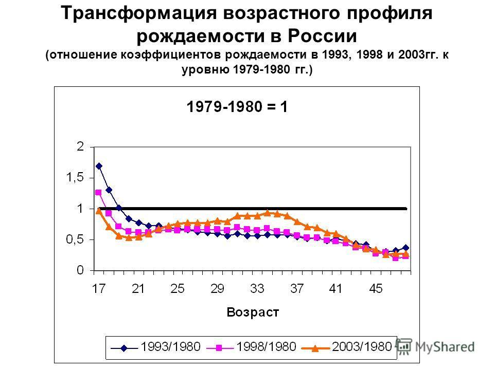 Трансформация возрастного профиля рождаемости в России (отношение коэффициентов рождаемости в 1993, 1998 и 2003гг. к уровню 1979-1980 гг.)