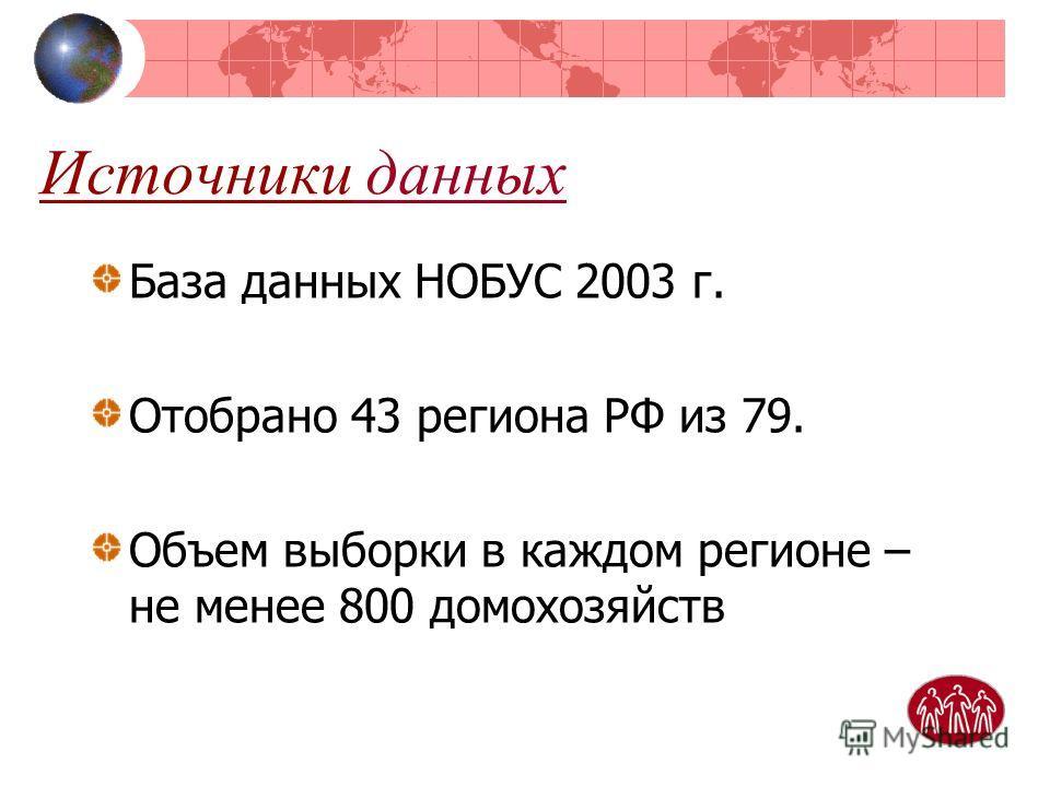 Источники данных База данных НОБУС 2003 г. Отобрано 43 региона РФ из 79. Объем выборки в каждом регионе – не менее 800 домохозяйств
