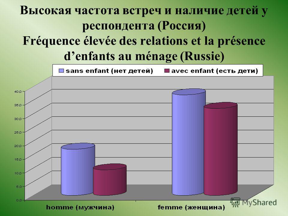 Высокая частота встреч и наличие детей у респондента (Россия) Fréquence élevée des relations et la présence denfants au ménage (Russie)