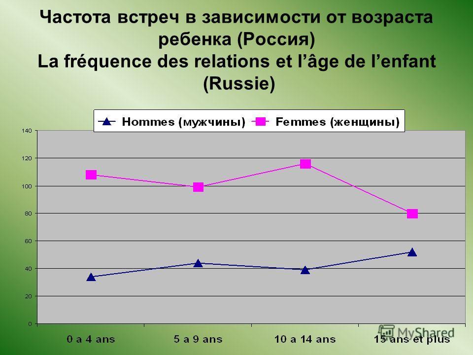 Частота встреч в зависимости от возраста ребенка (Россия) La fréquence des relations et lâge de lenfant (Russie)