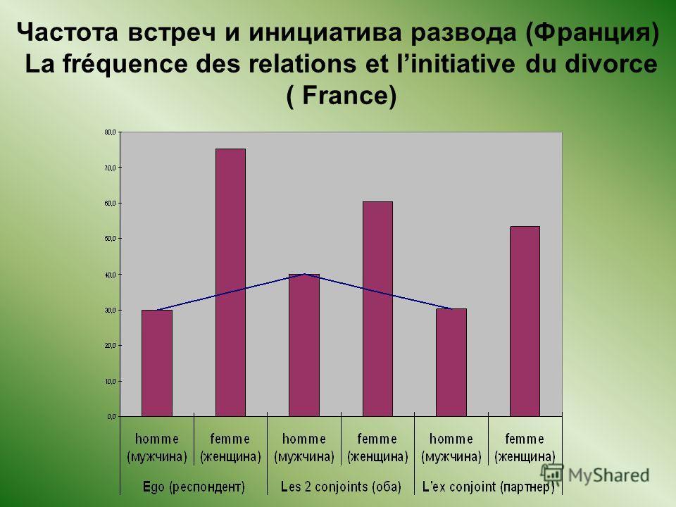 Частота встреч и инициатива развода (Франция) La fréquence des relations et linitiative du divorce ( France)