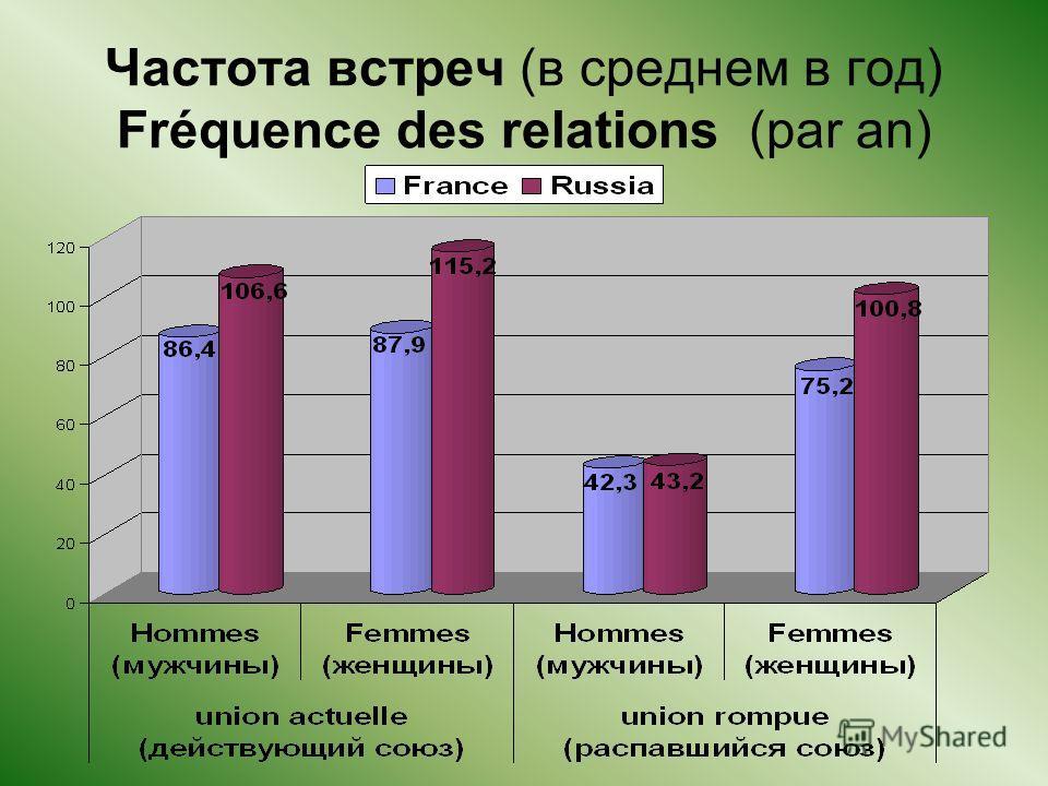 Частота встреч (в среднем в год) Fréquence des relations (par an)