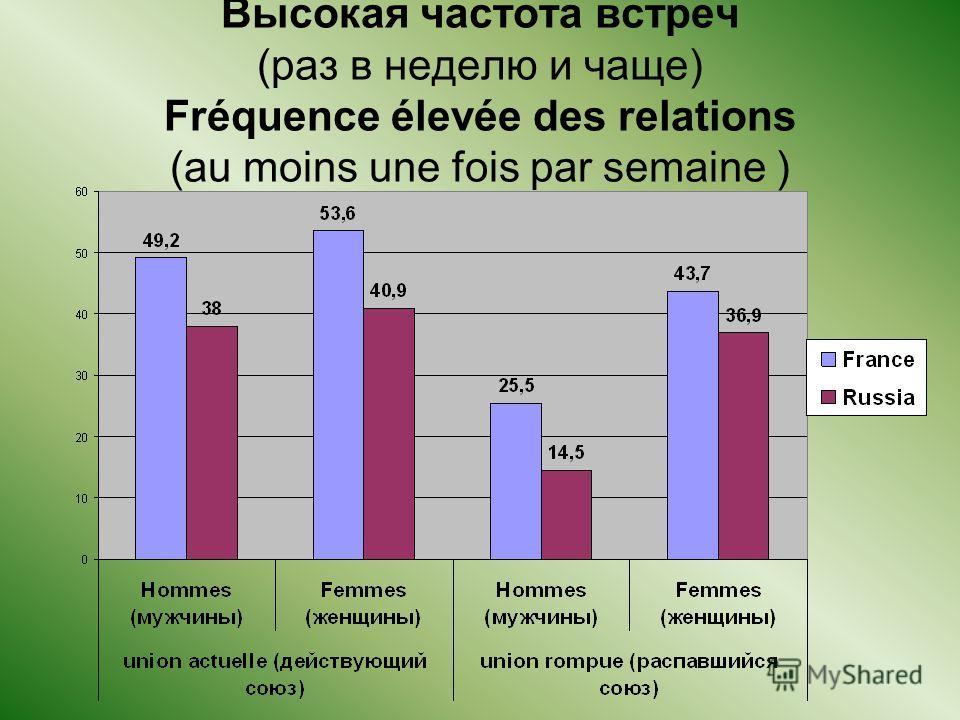 Высокая частота встреч (раз в неделю и чаще) Fréquence élevée des relations (au moins une fois par semaine )