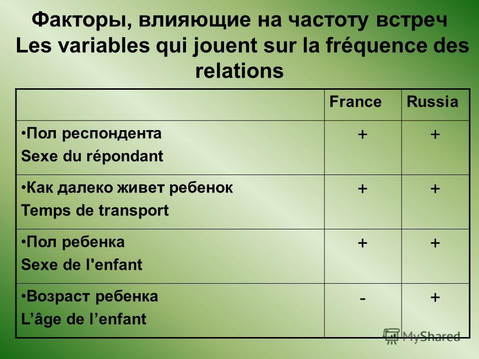Факторы, влияющие на частоту встреч Les variables qui jouent sur la fréquence des relations FranceRussia Пол респондента Sexe du répondant ++ Как далеко живет ребенок Temps de transport ++ Пол ребенка Sexe de l'enfant ++ Возраст ребенка Lâge de lenfa