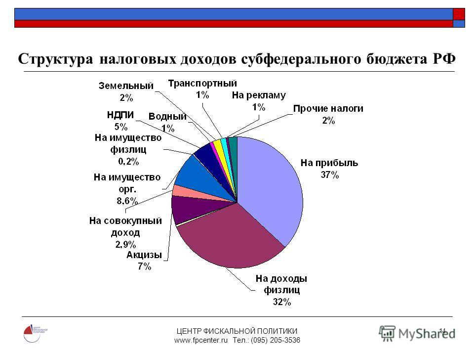 ЦЕНТР ФИСКАЛЬНОЙ ПОЛИТИКИ www.fpcenter.ru Тел.: (095) 205-3536 14 Структура налоговых доходов субфедерального бюджета РФ