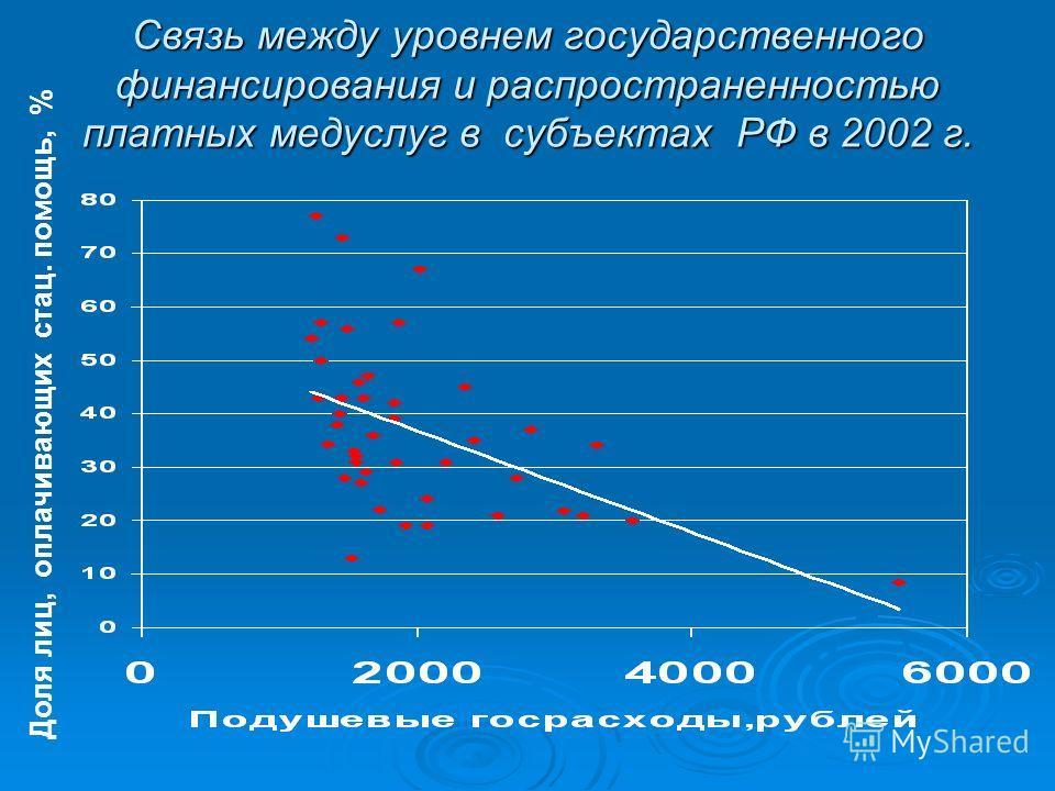 Связь между уровнем государственного финансирования и распространенностью платных медуслуг в субъектах РФ в 2002 г. Доля лиц, оплачивающих стац. помощь, %