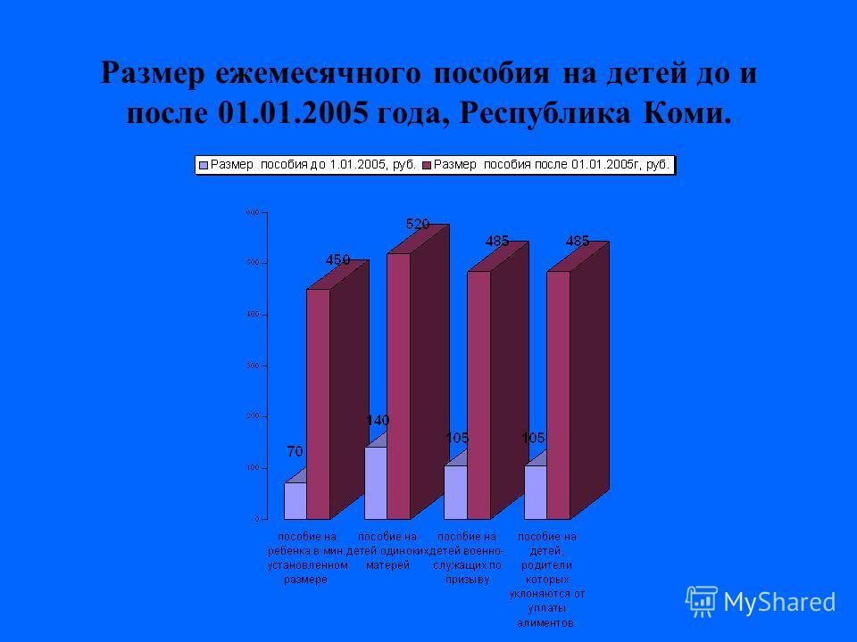Размер ежемесячного пособия на детей до и после 01.01.2005 года, Республика Коми.