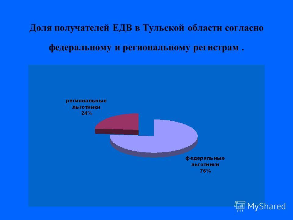 Доля получателей ЕДВ в Тульской области согласно федеральному и региональному регистрам.