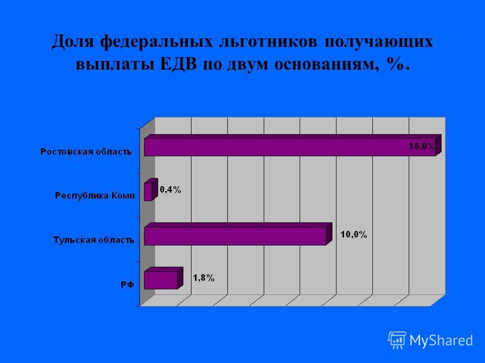 Доля федеральных льготников получающих выплаты ЕДВ по двум основаниям, %.