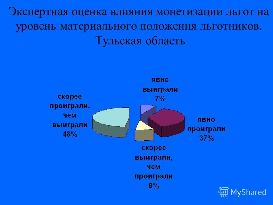 Экспертная оценка влияния монетизации льгот на уровень материального положения льготников. Тульская область
