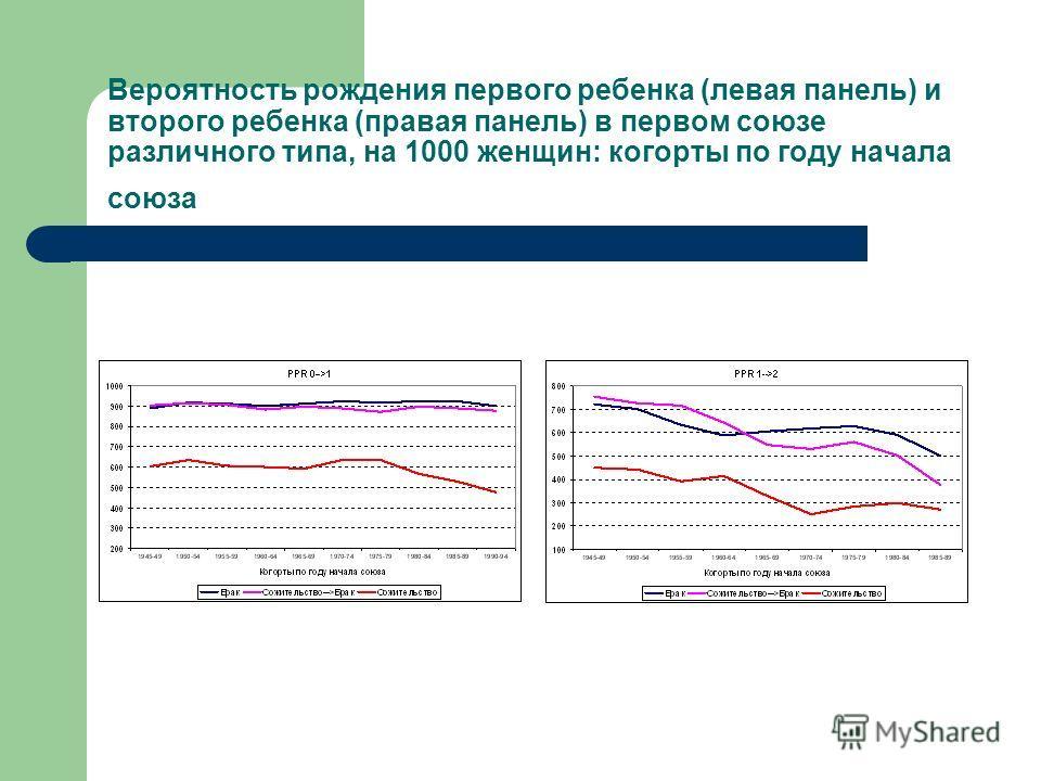 Вероятность рождения первого ребенка (левая панель) и второго ребенка (правая панель) в первом союзе различного типа, на 1000 женщин: когорты по году начала союза