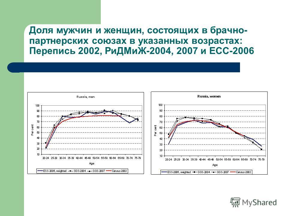Доля мужчин и женщин, состоящих в брачно- партнерских союзах в указанных возрастах: Перепись 2002, РиДМиЖ-2004, 2007 и ЕСС-2006