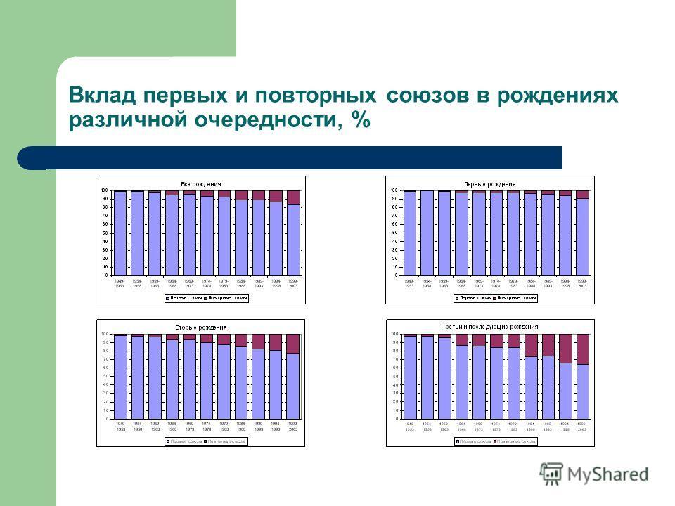 Вклад первых и повторных союзов в рождениях различной очередности, %