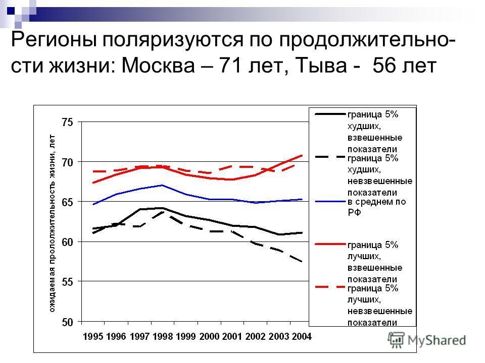 Регионы поляризуются по продолжительно- сти жизни: Москва – 71 лет, Тыва - 56 лет