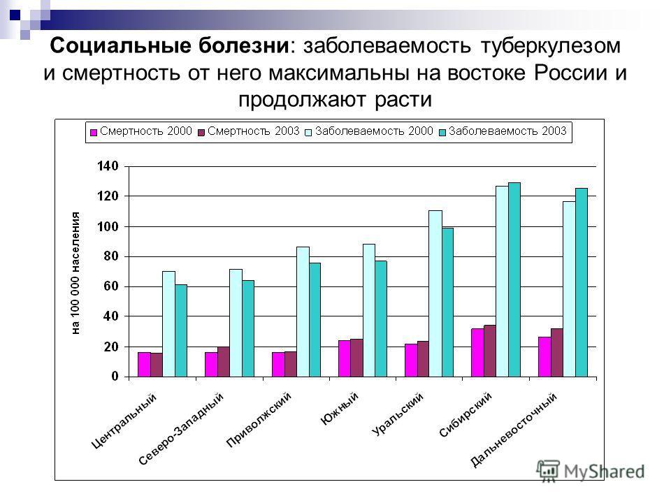 Социальные болезни: заболеваемость туберкулезом и смертность от него максимальны на востоке России и продолжают расти