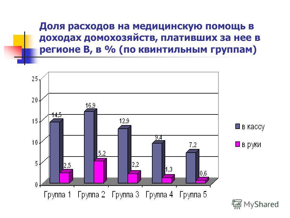 Доля расходов на медицинскую помощь в доходах домохозяйств, плативших за нее в регионе В, в % (по квинтильным группам)
