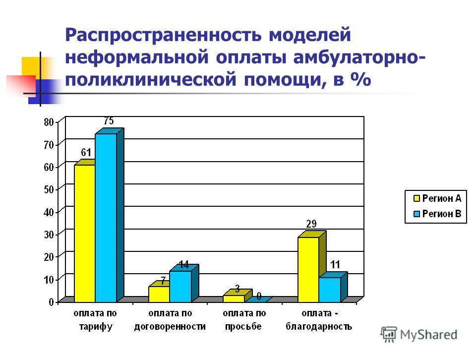 Распространенность моделей неформальной оплаты амбулаторно- поликлинической помощи, в %
