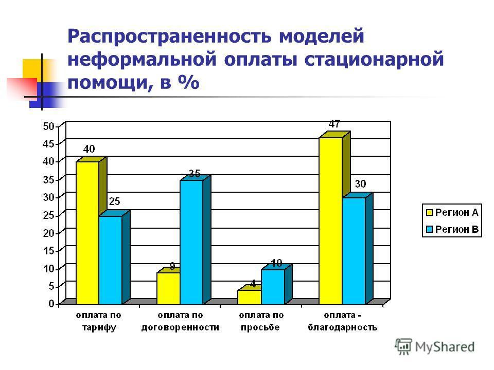 Распространенность моделей неформальной оплаты стационарной помощи, в %