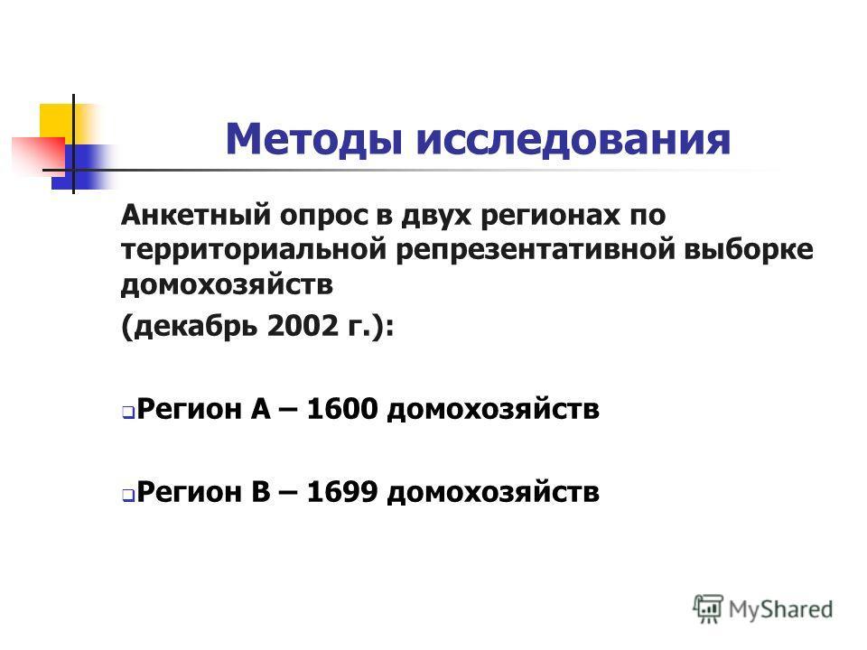 Методы исследования Анкетный опрос в двух регионах по территориальной репрезентативной выборке домохозяйств (декабрь 2002 г.): Регион А – 1600 домохозяйств Регион В – 1699 домохозяйств