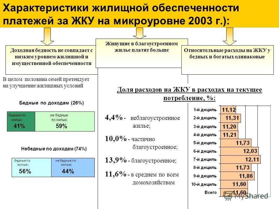 Характеристики жилищной обеспеченности платежей за ЖКУ на микроуровне 2003 г.): Бедные по доходам (26%) бедные по жилью; 41% не бедные по жилью; 59% 0%20%40%60%80%100% 1 Доходная бедность не совпадает с низким уровнем жилищной и имущественной обеспеч