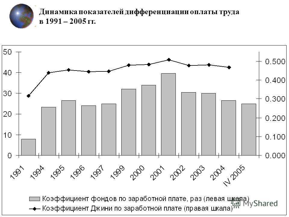 Динамика показателей дифференциации оплаты труда в 1991 – 2005 гг.