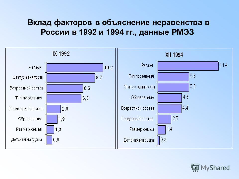 Вклад факторов в объяснение неравенства в России в 1992 и 1994 гг., данные РМЭЗ