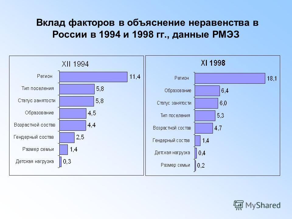 Вклад факторов в объяснение неравенства в России в 1994 и 1998 гг., данные РМЭЗ