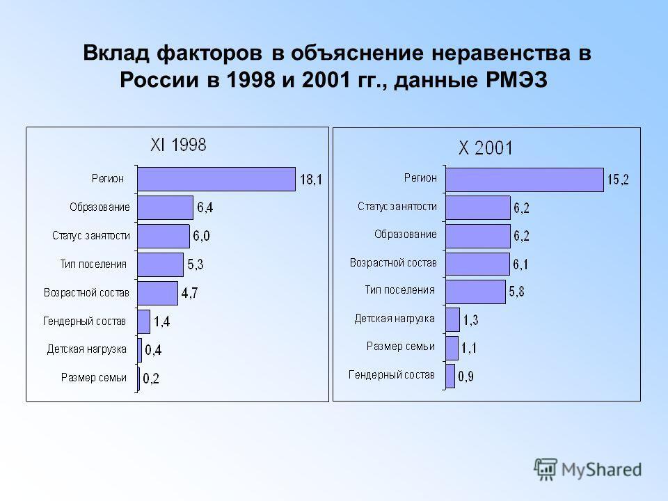 Вклад факторов в объяснение неравенства в России в 1998 и 2001 гг., данные РМЭЗ