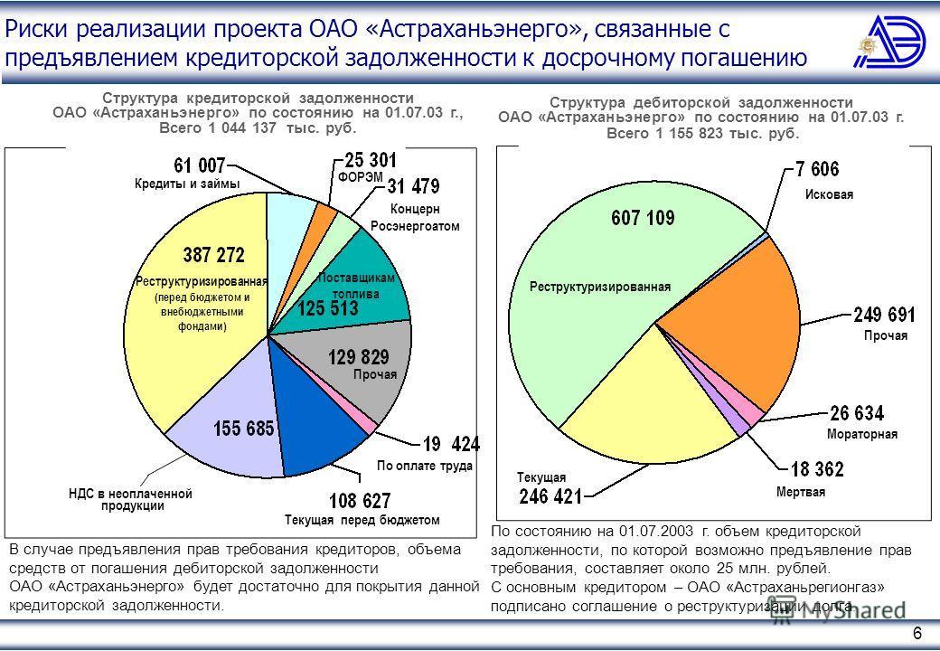 6 Риски реализации проекта ОАО «Астраханьэнерго», связанные с предъявлением кредиторской задолженности к досрочному погашению По состоянию на 01.07.2003 г. объем кредиторской задолженности, по которой возможно предъявление прав требования, составляет