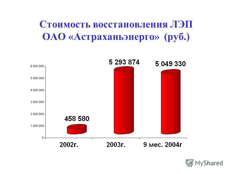 Стоимость восстановления ЛЭП ОАО «Астраханьэнерго» (руб.)