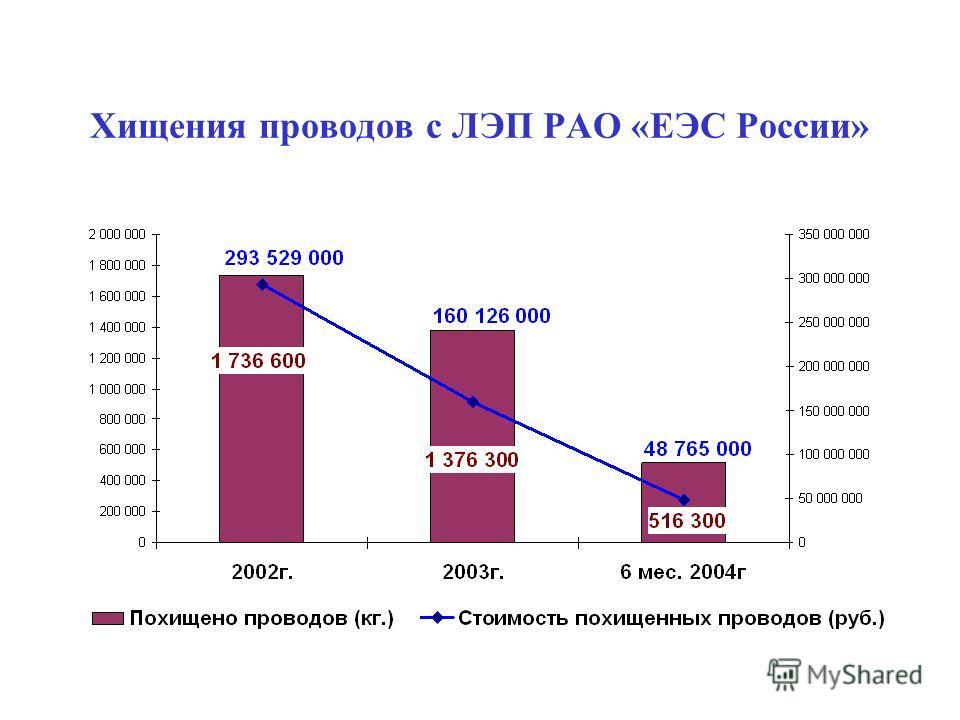 Хищения проводов с ЛЭП РАО «ЕЭС России»