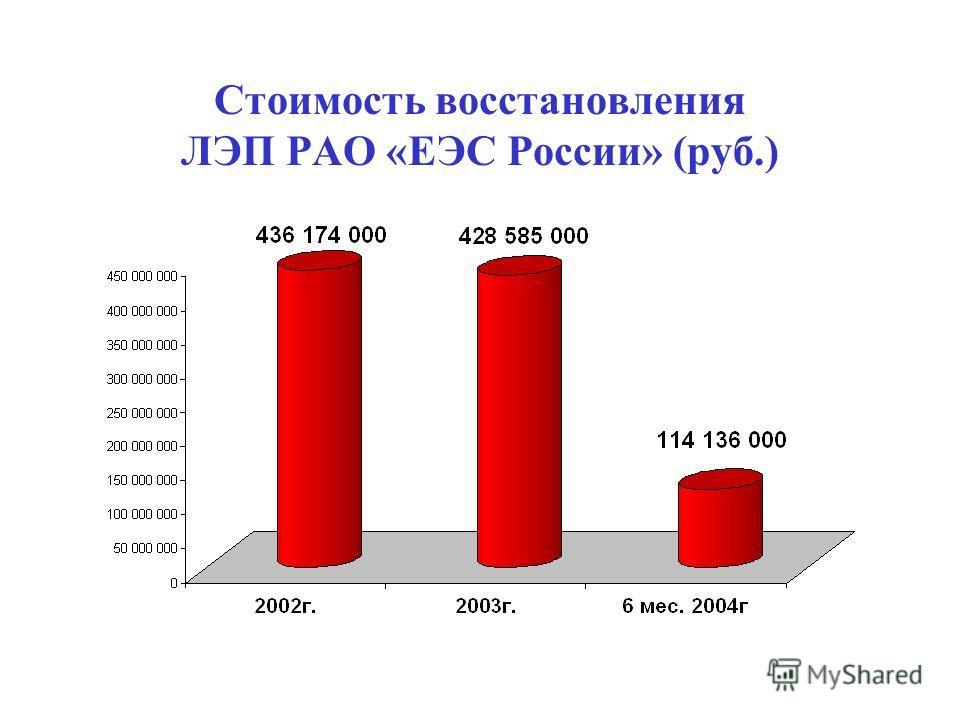 Стоимость восстановления ЛЭП РАО «ЕЭС России» (руб.)