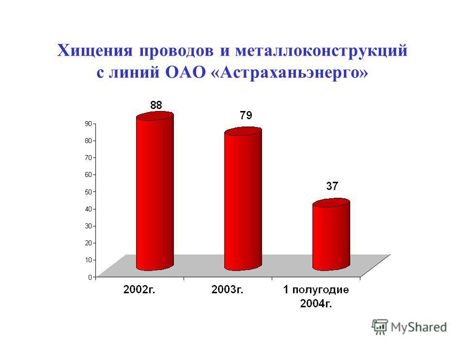 Хищения проводов и металлоконструкций с линий ОАО «Астраханьэнерго»
