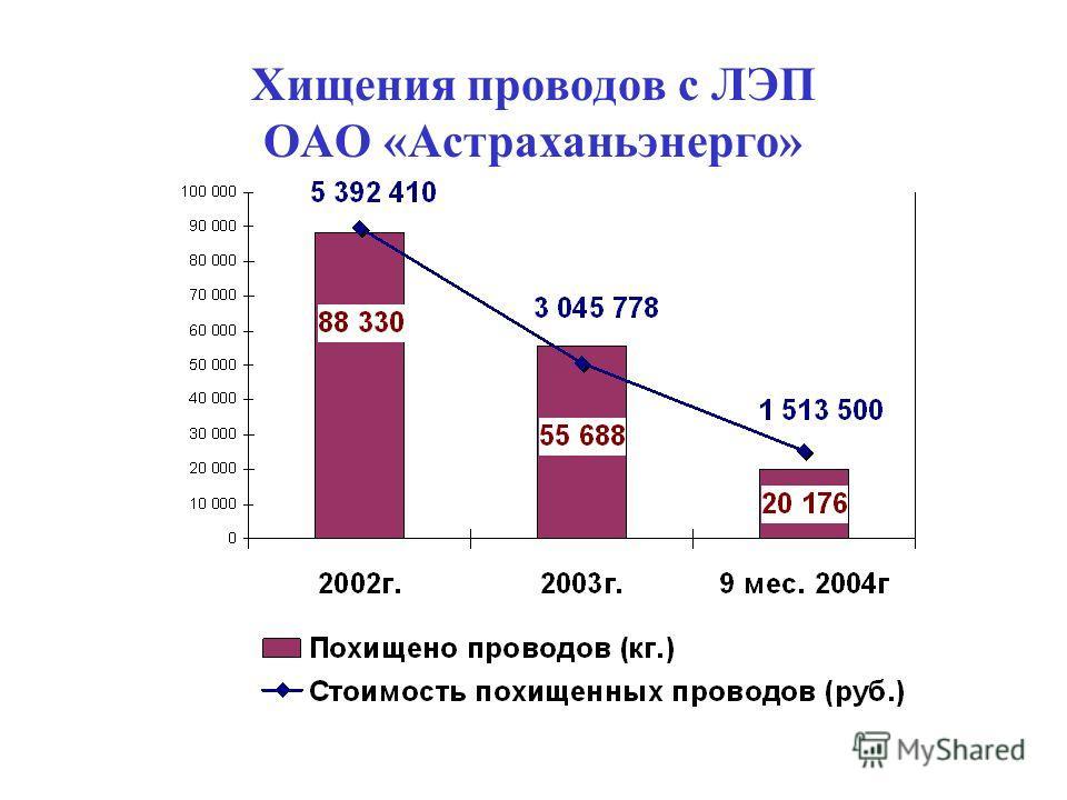 Хищения проводов с ЛЭП ОАО «Астраханьэнерго»