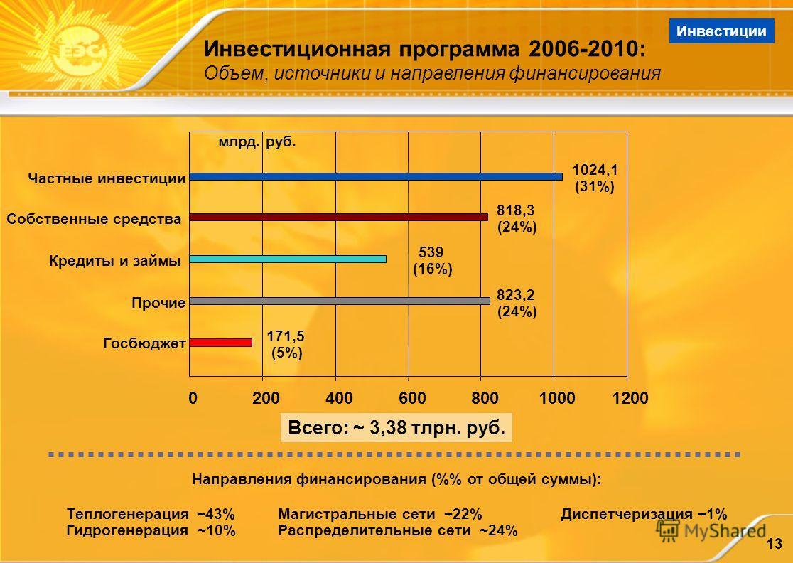 13 Инвестиционная программа 2006-2010: Объем, источники и направления финансирования Инвестиции Всего: ~ 3,38 тлрн. руб. Направления финансирования (% от общей суммы): Теплогенерация ~43% Гидрогенерация ~10% Магистральные сети ~22% Распределительные