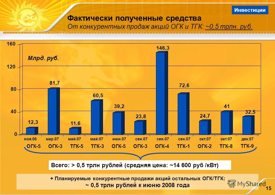 15 Всего: > 0,5 трлн рублей (средняя цена: ~14 600 руб /кВт) + Планируемые конкурентные продажи акций остальных ОГК/ТГК: ~ 0,5 трлн рублей к июню 2008 года Фактически полученные средства От конкурентных продаж акций ОГК и ТГК: ~0,5 трлн. руб. Инвести