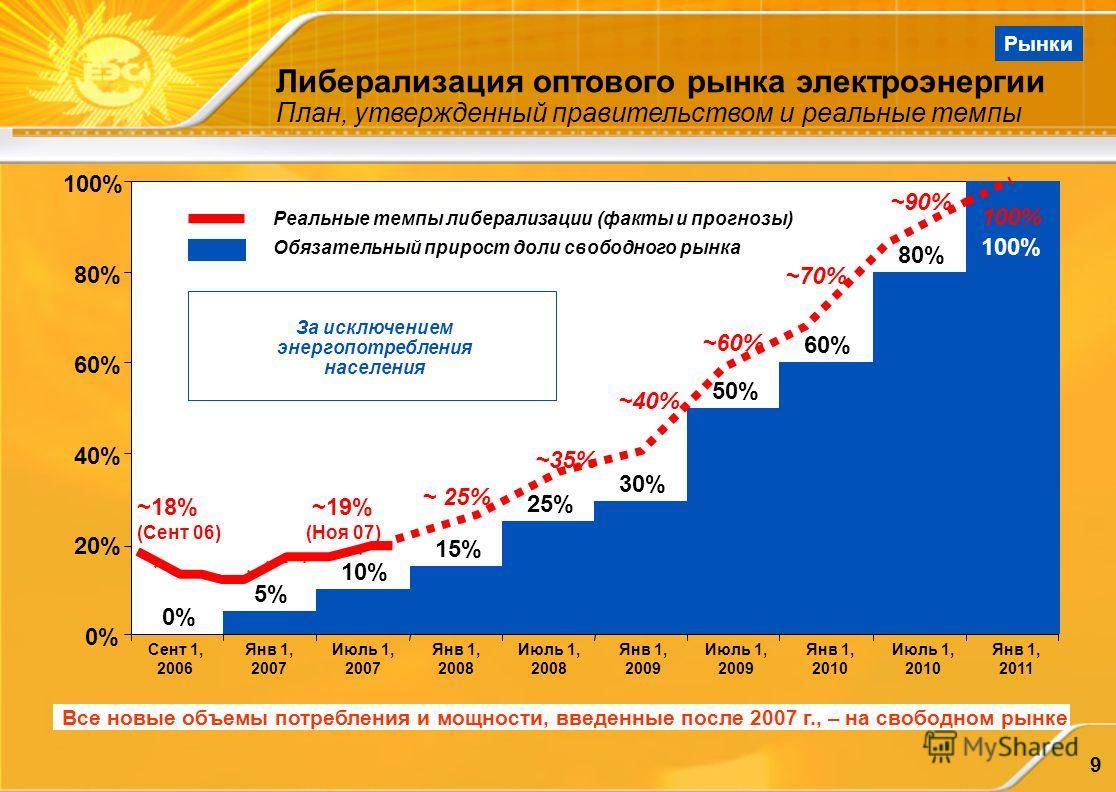 9 Либерализация оптового рынка электроэнергии План, утвержденный правительством и реальные темпы Все новые объемы потребления и мощности, введенные после 2007 г., – на свободном рынке 0% 5% 10% 15% 25% 30% 50% 60% 80% 100% 0% 20% 40% 60% 80% 100% Янв