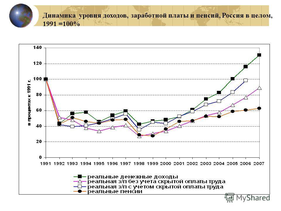 Динамика уровня доходов, заработной платы и пенсий, Россия в целом, 1991 =100%
