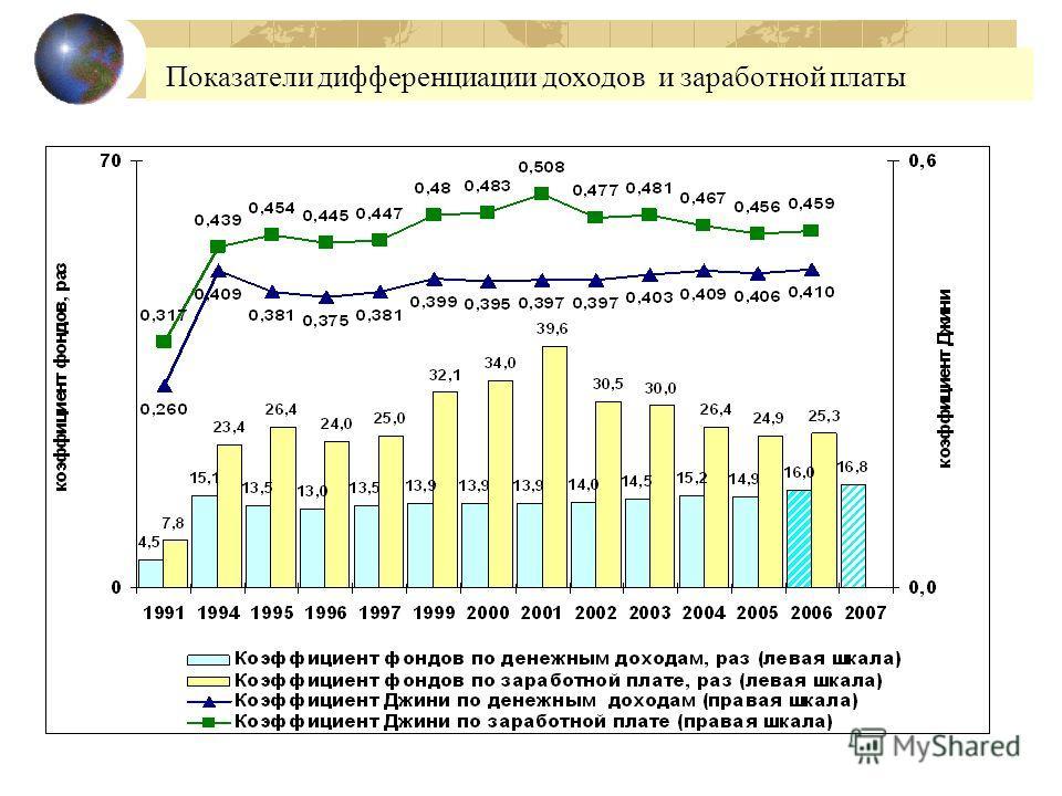 Показатели дифференциации доходов и заработной платы