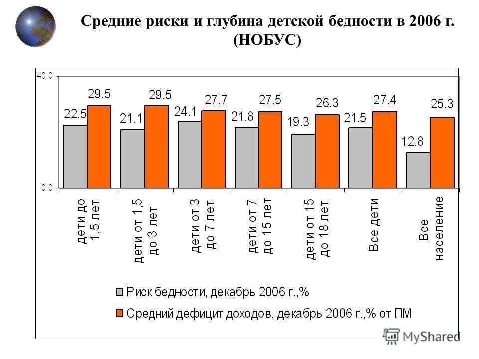 Средние риски и глубина детской бедности в 2006 г. (НОБУС)