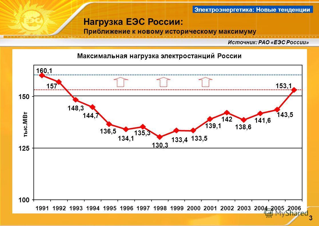 3 Максимальная нагрузка электростанций России Источник: РАО «ЕЭС России» 143,5 141,6 153,1 138,6 142 139,1 133,5 133,4 130,3 135,3 134,1 136,5 144,7 148,3 157 160,1 100 125 150 1991199219931994199519961997199819992000200120022003200420052006 тыс.МВт