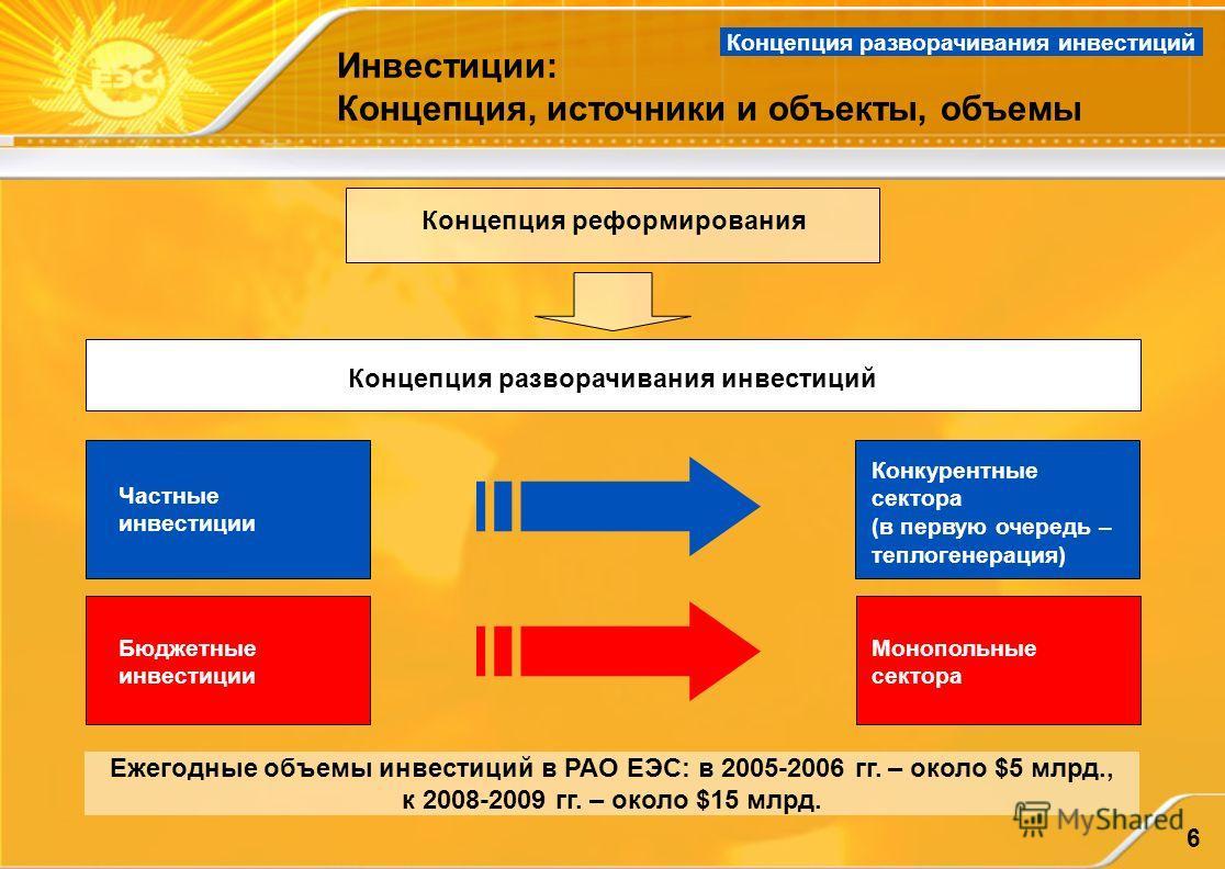 6 Инвестиции: Концепция, источники и объекты, объемы Ежегодные объемы инвестиций в РАО ЕЭС: в 2005-2006 гг. – около $5 млрд., к 2008-2009 гг. – около $15 млрд. Концепция реформирования Концепция разворачивания инвестиций Бюджетные инвестиции Конкурен