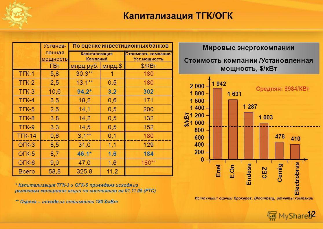 12 Капитализация ТГК/ОГК Установ- ленная мощность По оценке инвестиционных банков Капитализация Компаний Стоимость компании/ Уст.мощность ГВтмлрд.руб.млрд.$$/КВт ТГК-15,830,3**1180 ТГК-22,513,1**0,5180 ТГК-310,694,2*3,2302 ТГК-43,518,20,6171 ТГК-52,5