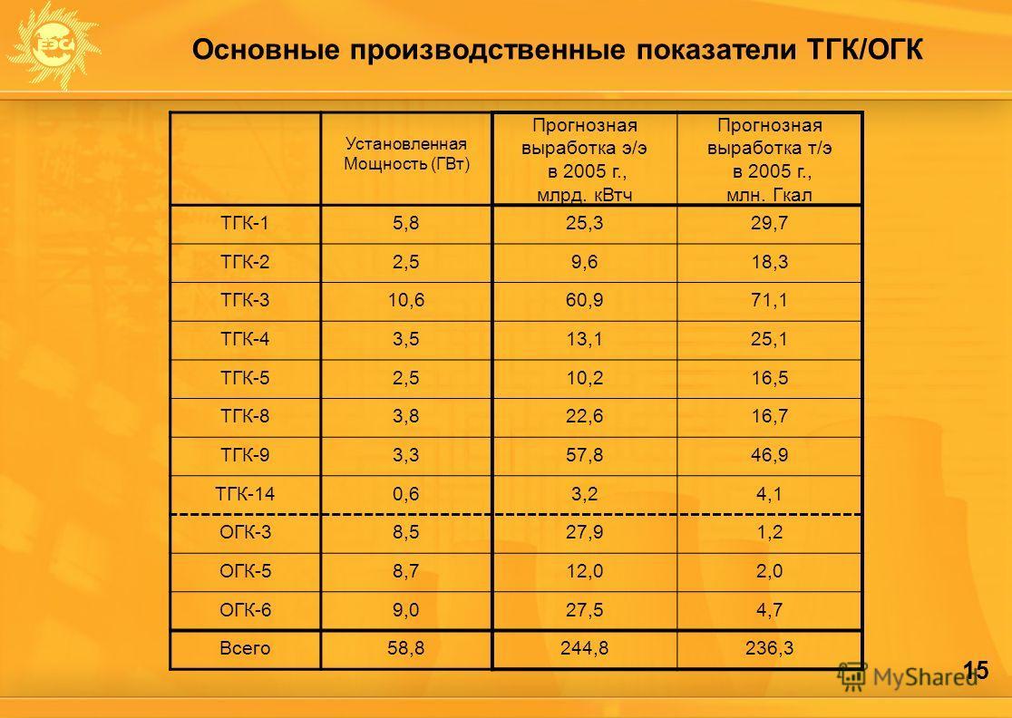 15 Основные производственные показатели ТГК/ОГК Установленная Мощность (ГВт) Прогнозная выработка э/э в 2005 г., млрд. кВтч Прогнозная выработка т/э в 2005 г., млн. Гкал ТГК-15,825,329,7 ТГК-22,59,618,3 ТГК-310,660,971,1 ТГК-43,513,125,1 ТГК-52,510,2