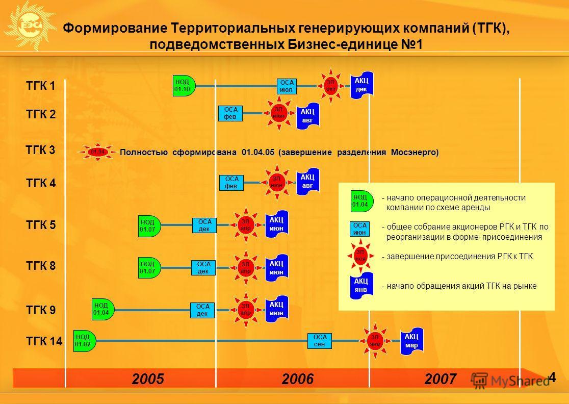 4 Формирование Территориальных генерирующих компаний (ТГК), подведомственных Бизнес-единице 1 Полностью сформирована 01.04.05 (завершение разделения Мосэнерго) 20062007 ТГК 1 ТГК 2 ТГК 3 ТГК 4 ТГК 5 ТГК 8 ТГК 9 ТГК 14 ОСА июл - начало операционной де