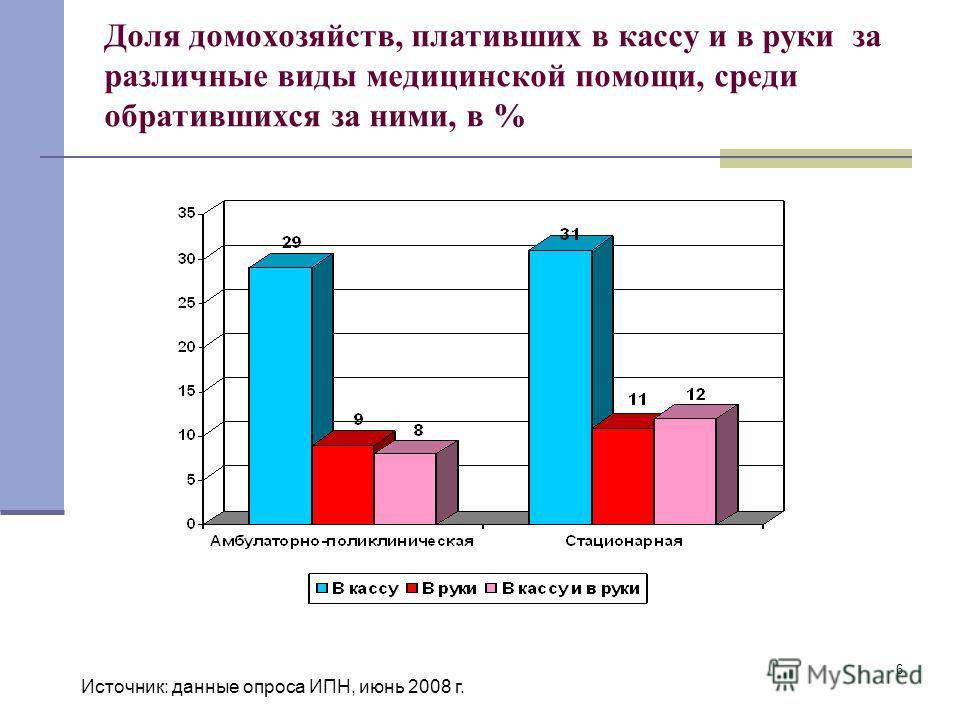 6 Доля домохозяйств, плативших в кассу и в руки за различные виды медицинской помощи, среди обратившихся за ними, в % Источник: данные опроса ИПН, июнь 2008 г.