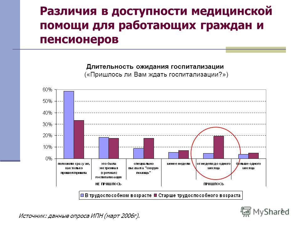 9 Различия в доступности медицинской помощи для работающих граждан и пенсионеров Длительность ожидания госпитализации («Пришлось ли Вам ждать госпитализации?») Источник: данные опроса ИПН (март 2006г).