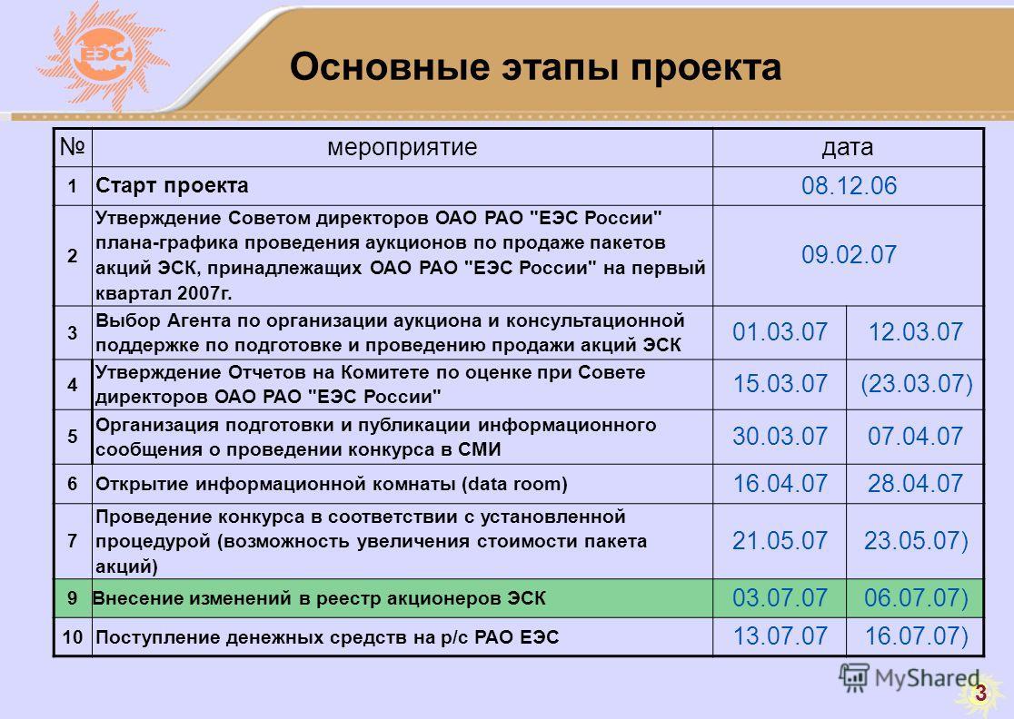 3 Основные этапы проекта мероприятиедата 1 Старт проекта 08.12.06 2 Утверждение Советом директоров ОАО РАО